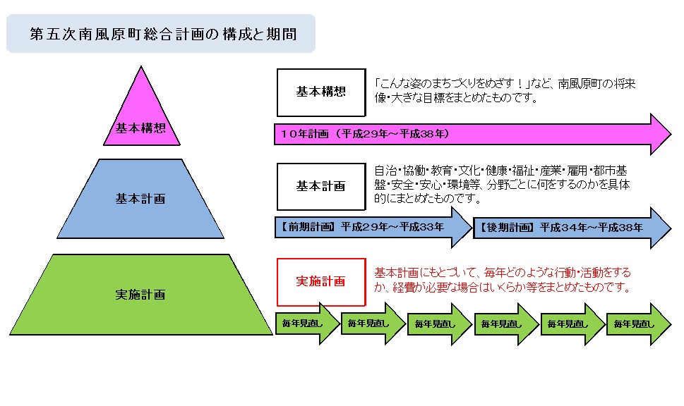 Comprehensive plan plan period and constitution. jpg